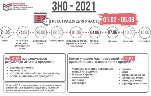 Увага! ЗНО 2021